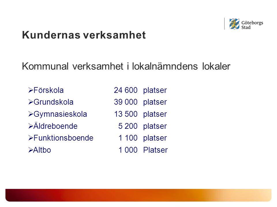 Kundernas verksamhet Kommunal verksamhet i lokalnämndens lokaler  Förskola24 600platser  Grundskola39 000platser  Gymnasieskola13 500platser  Äldr