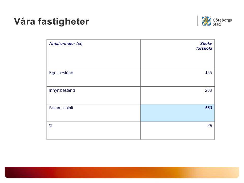 Våra fastigheter Antal enheter (st)Skola/ förskola Eget bestånd455 Inhyrt bestånd208 Summa totalt663 %46