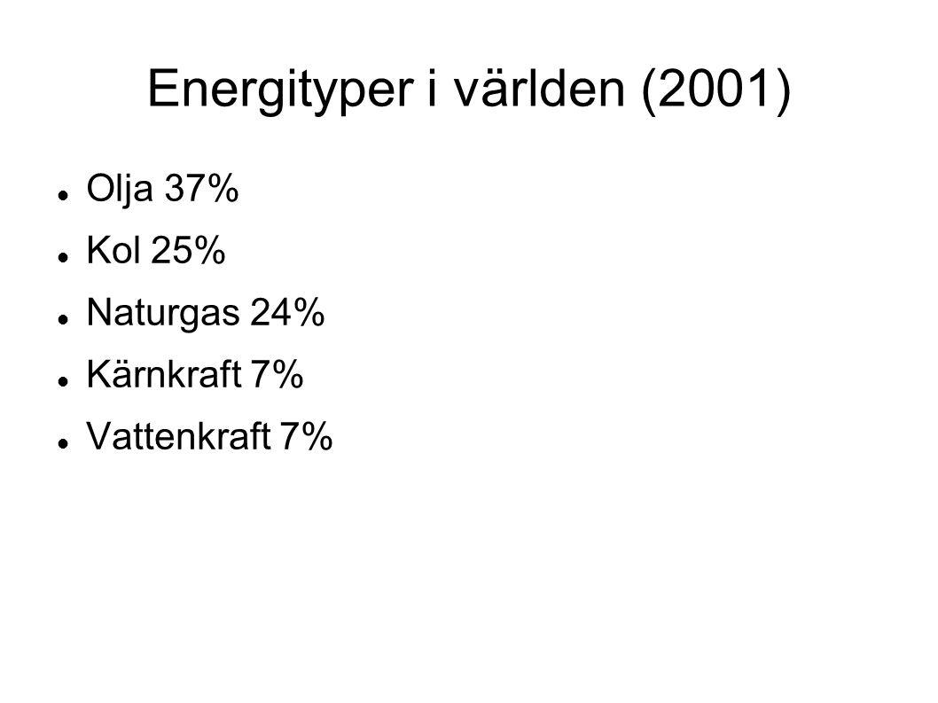 Energityper i världen (2001) Olja 37% Kol 25% Naturgas 24% Kärnkraft 7% Vattenkraft 7%