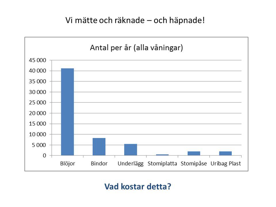 Blöjornas verkliga kostnad Inköp: 175 000 kr Hantering: ? kr Avfall: 15 000 kr SUMMA