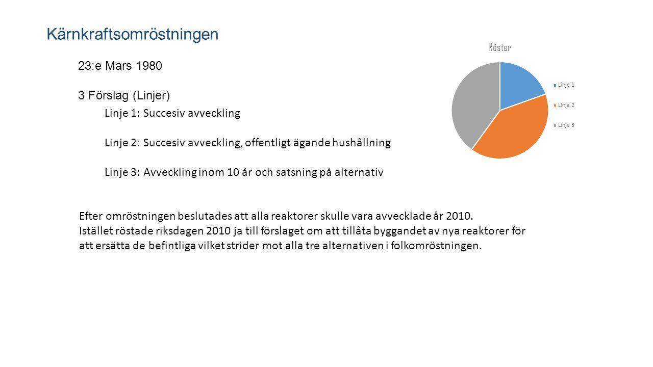 Kärnkraftsomröstningen 23:e Mars 1980 3 Förslag (Linjer) Linje 1: Succesiv avveckling Linje 2: Succesiv avveckling, offentligt ägande hushållning Linj