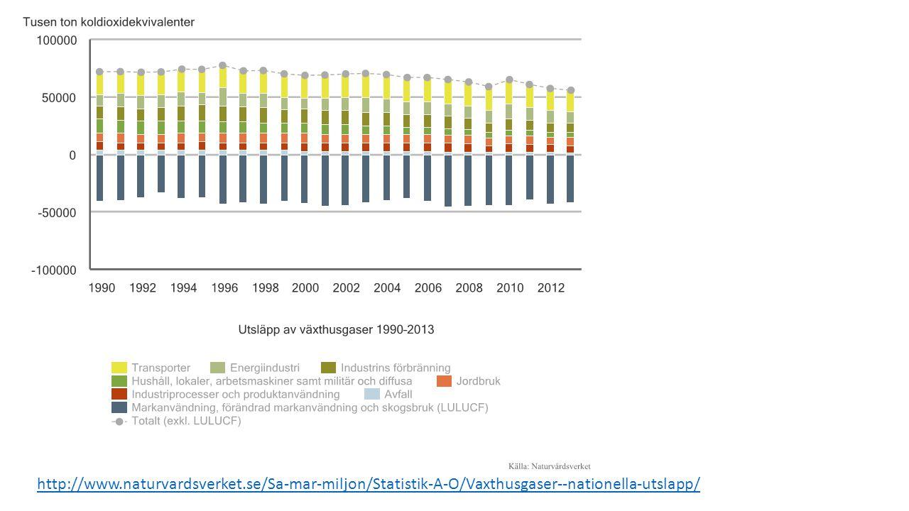 http://www.naturvardsverket.se/Sa-mar-miljon/Statistik-A-O/Vaxthusgaser--nationella-utslapp/