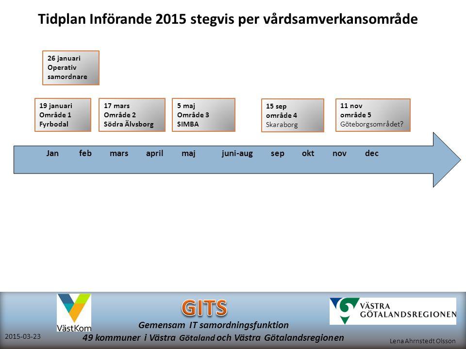 Lena Ahrnstedt Olsson 2015-03-23 Gemensam IT samordningsfunktion 49 kommuner i Västra Götaland och Västra Götalandsregionen Tidplan Införande 2015 ste