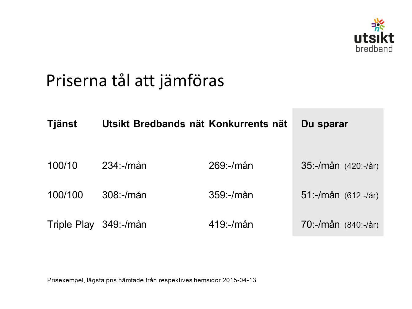 Priserna tål att jämföras TjänstUtsikt Bredbands nätKonkurrents nätDu sparar 100/10234:-/mån269:-/mån35:-/mån (420:-/år) 100/100308:-/mån359:-/mån51:-