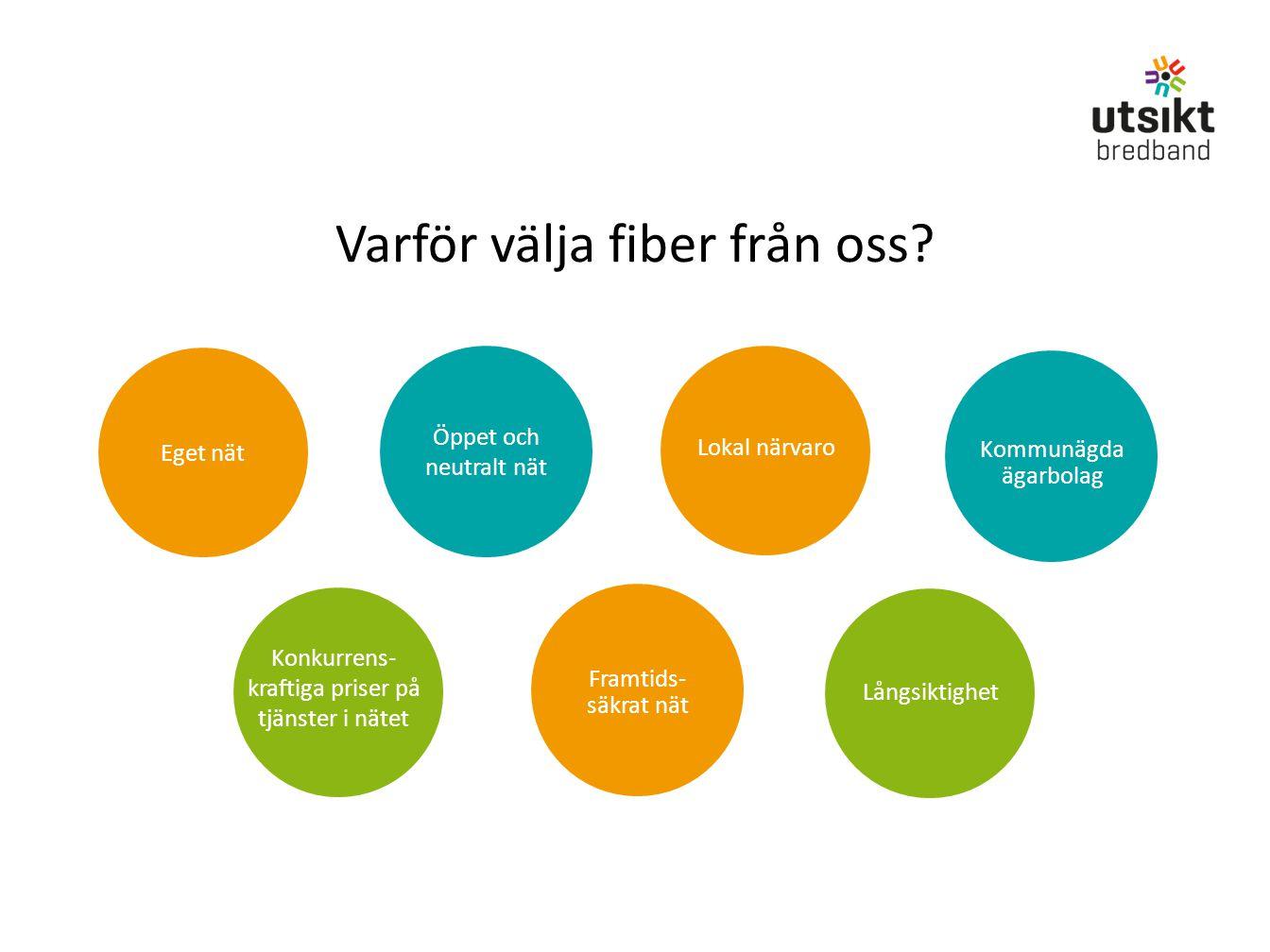 Varför välja fiber från oss? Långsiktighet Lokal närvaro Kommunägda ägarbolag Konkurrens- kraftiga priser på tjänster i nätet Framtids- säkrat nät Öpp