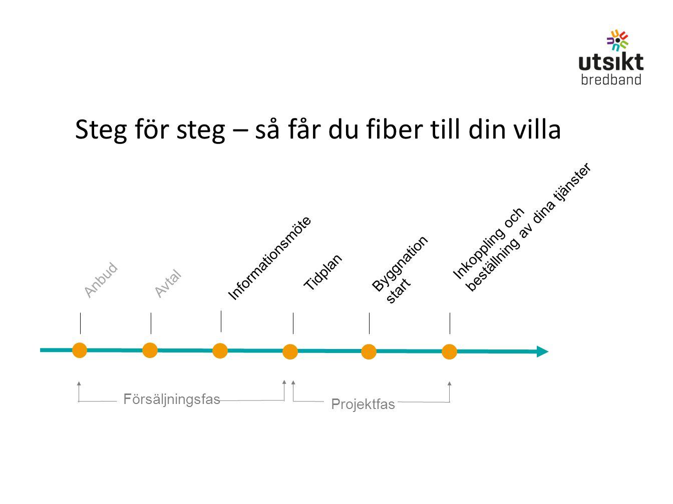Steg för steg – så får du fiber till din villa Informationsmöte AnbudAvtal Byggnation start Inkoppling och beställning av dina tjänster Projektfas För