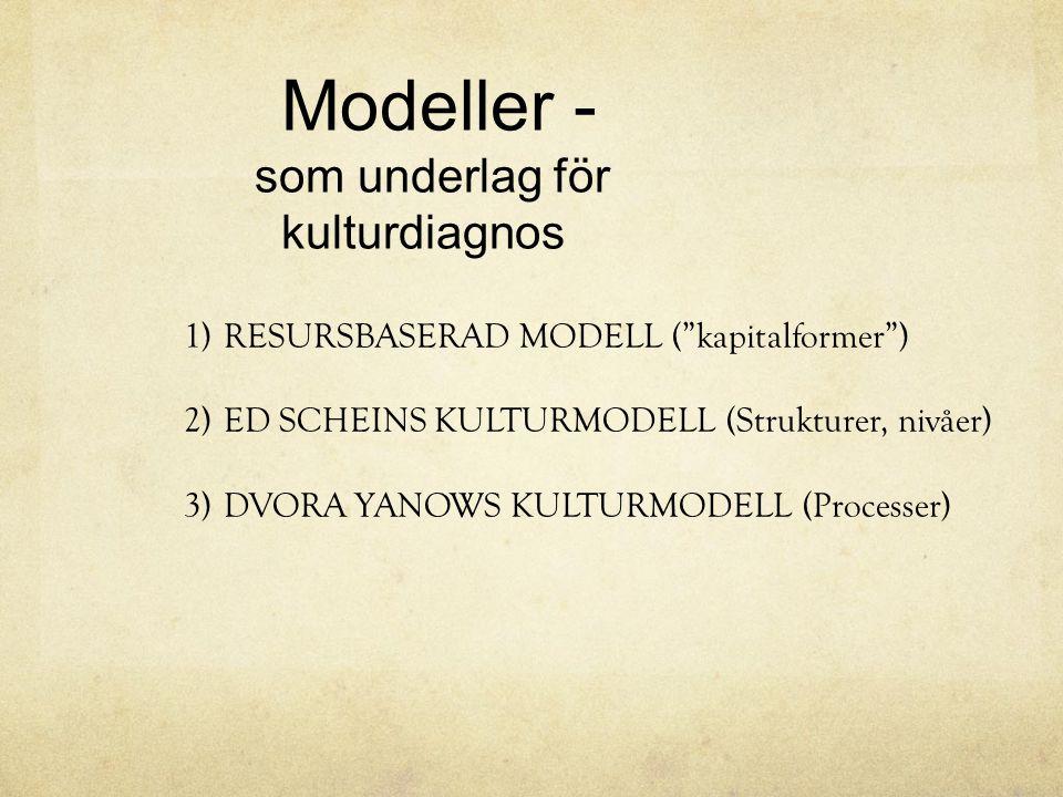 """Modeller - som underlag för kulturdiagnos 1)RESURSBASERAD MODELL (""""kapitalformer"""") 2)ED SCHEINS KULTURMODELL (Strukturer, nivåer) 3)DVORA YANOWS KULTU"""