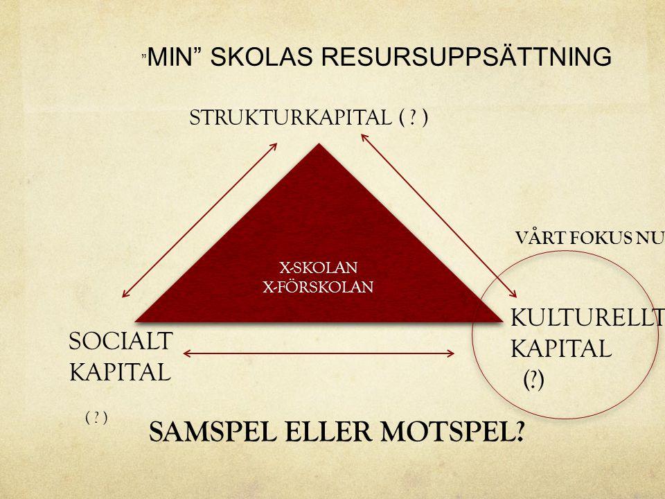 """X-SKOLAN X-FÖRSKOLAN X-SKOLAN X-FÖRSKOLAN STRUKTURKAPITAL ( ? ) SOCIALT KAPITAL ( ? ) KULTURELLT KAPITAL (?) """" MIN"""" SKOLAS RESURSUPPSÄTTNING SAMSPEL E"""