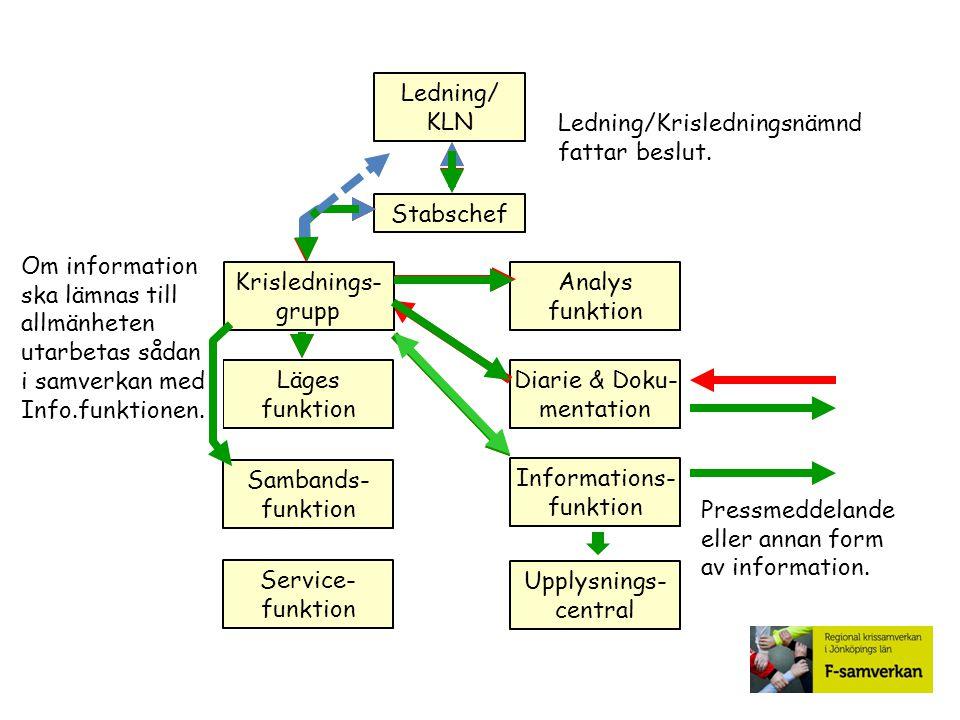 Stabschef Analys funktion Diarie & Doku- mentation Sambands- funktion Informations- funktion Service- funktion Upplysnings- central Ledning/ KLN Infor