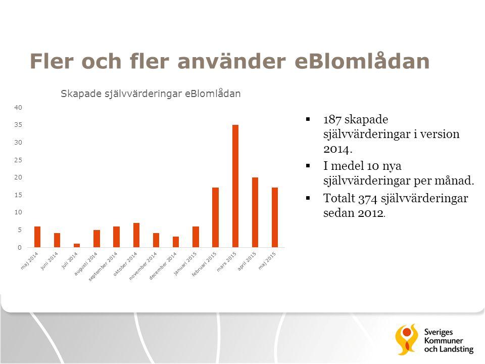 Fler och fler använder eBlomlådan  187 skapade självvärderingar i version 2014.  I medel 10 nya självvärderingar per månad.  Totalt 374 självvärder