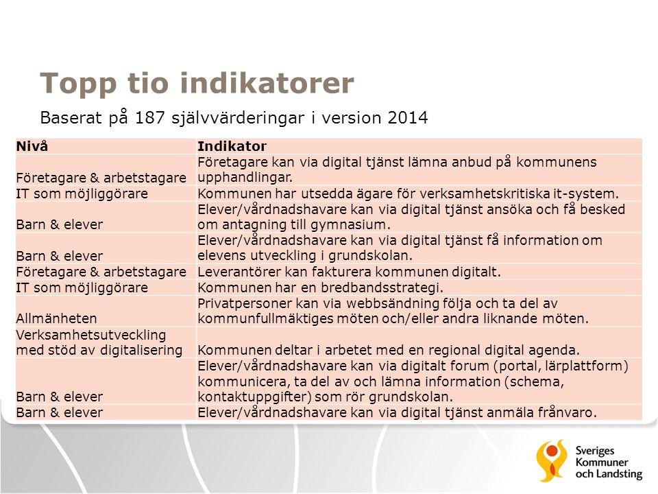 Topp tio indikatorer NivåIndikator Företagare & arbetstagare Företagare kan via digital tjänst lämna anbud på kommunens upphandlingar. IT som möjliggö