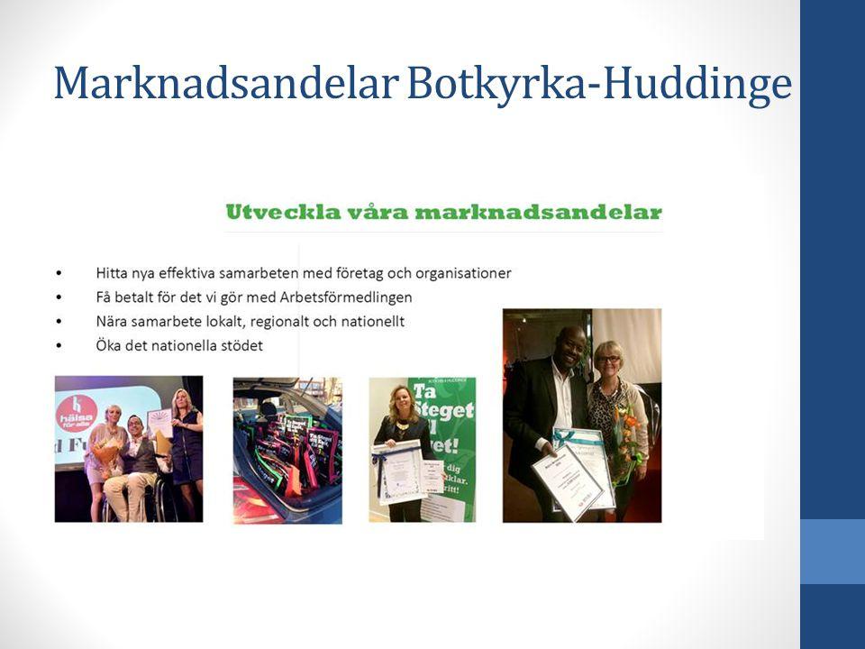 Marknadsandelar Botkyrka-Huddinge