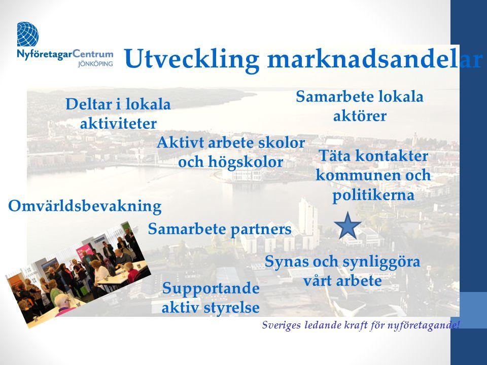 § Utveckling marknadsandelar Deltar i lokala aktiviteter Sveriges ledande kraft för nyföretagande! Samarbete lokala aktörer Aktivt arbete skolor och h