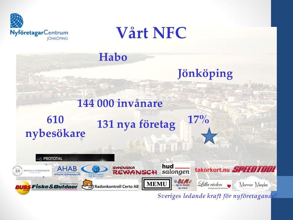 Vårt NFC Habo Sveriges ledande kraft för nyföretagande! Jönköping 610 nybesökare 131 nya företag 144 000 invånare 17%