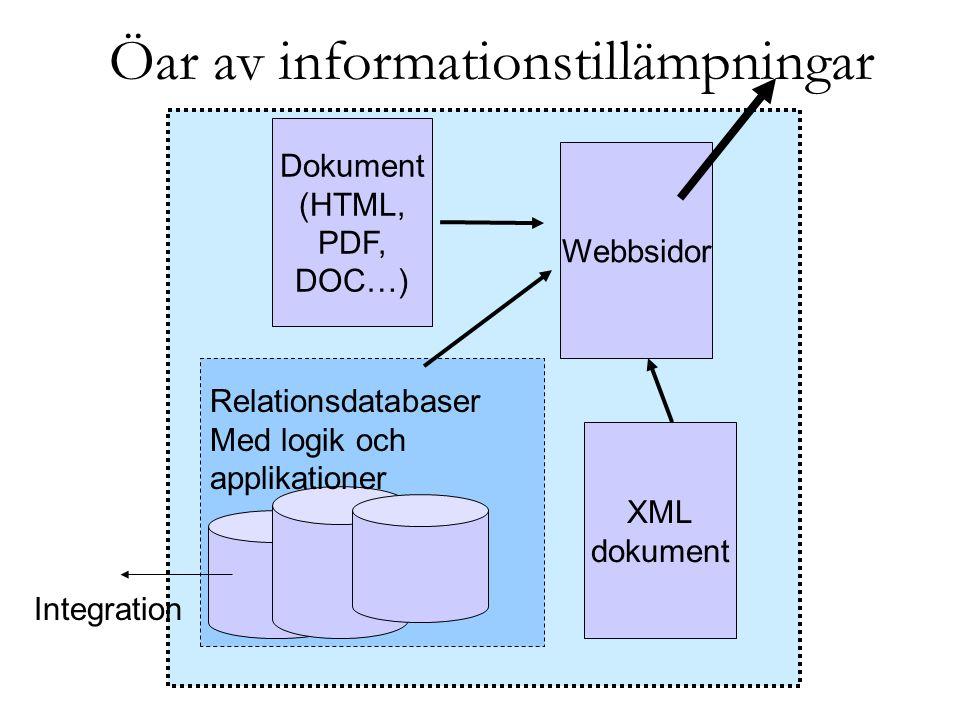 Öar av informationstillämpningar Relationsdatabaser Med logik och applikationer Webbsidor Dokument (HTML, PDF, DOC…) XML dokument Integration