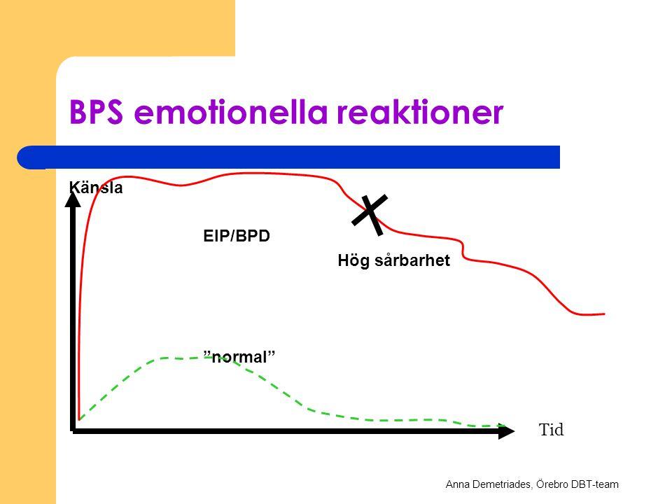 """BPS emotionella reaktioner Känsla EIP/BPD Hög sårbarhet """"normal"""" Tid Anna Demetriades, Örebro DBT-team"""