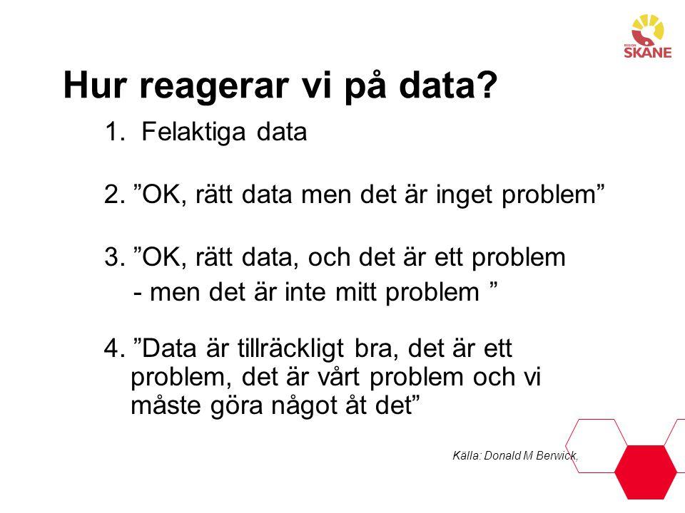 """Hur reagerar vi på data? 1. Felaktiga data 2. """"OK, rätt data men det är inget problem"""" 3. """"OK, rätt data, och det är ett problem - men det är inte mit"""