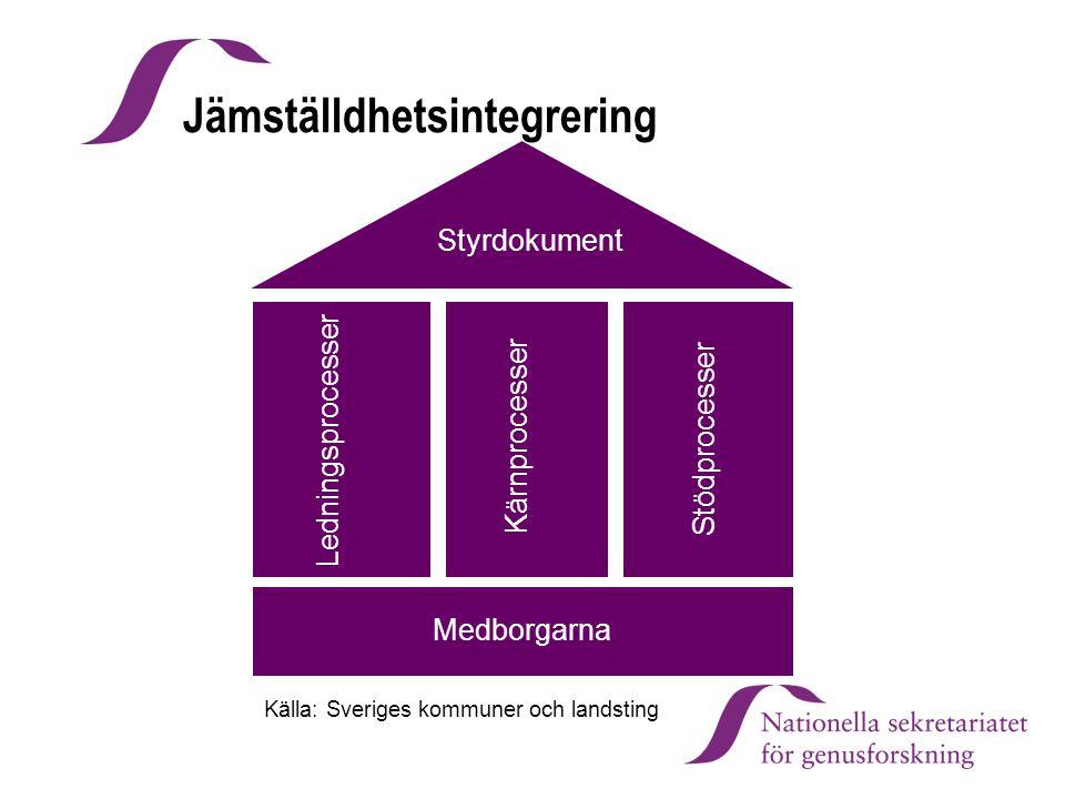 Styrdokument Ledningsprocesser Kärnprocesser Stödprocesser Medborgarna Jämställdhetsintegrering Källa: Sveriges kommuner och landsting