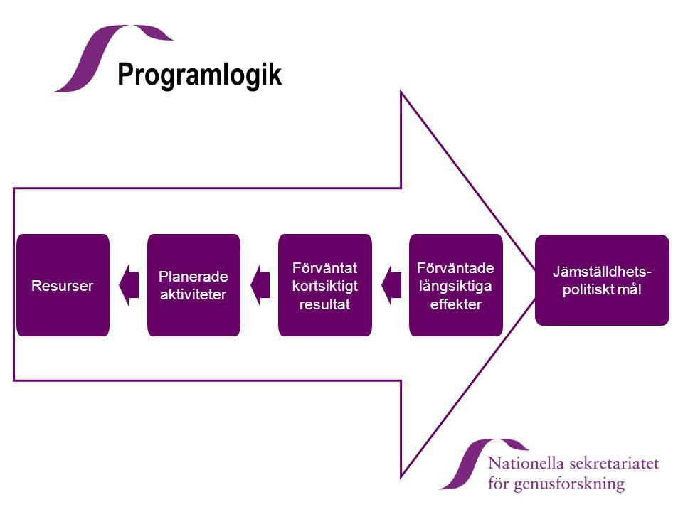 Resurser Planerade aktiviteter Förväntat kortsiktigt resultat Förväntade långsiktiga effekter Jämställdhets- politiskt mål Programlogik