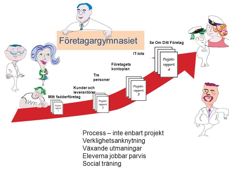 Företagargymnasiet Process – inte enbart projekt Verklighetsanknytning Växande utmaningar Eleverna jobbar parvis Social träning Mitt fadderföretag Tre