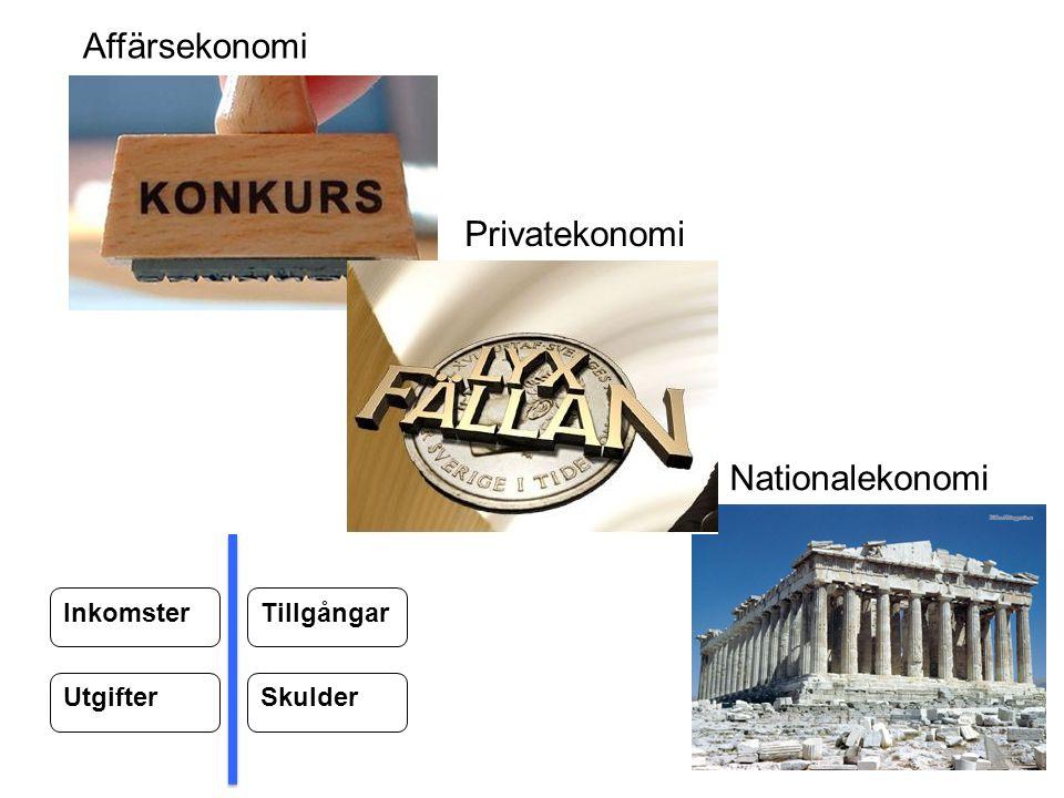 Inkomster Utgifter Tillgångar Skulder Privatekonomi Affärsekonomi Nationalekonomi
