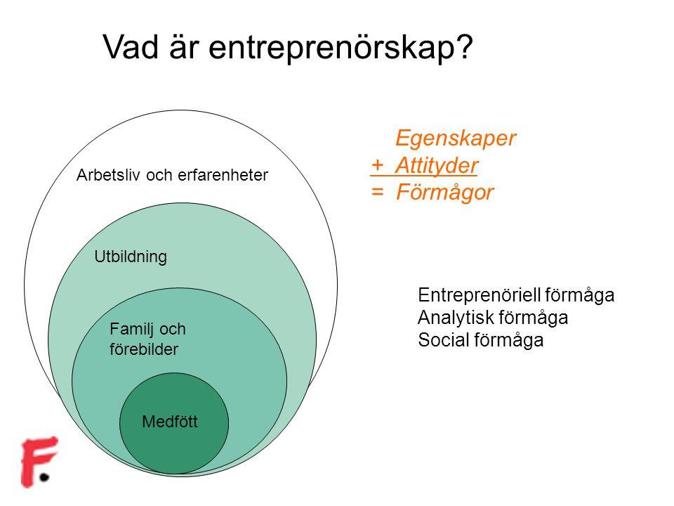 Vad är entreprenörskap? Arbetsliv och erfarenheter Utbildning Familj och förebilder Medfött Egenskaper + Attityder = Förmågor Entreprenöriell förmåga
