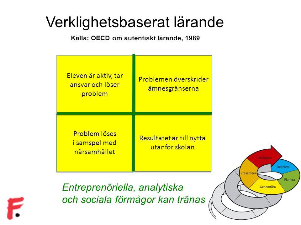Källa: OECD om autentiskt lärande, 1989 Entreprenöriella, analytiska och sociala förmågor kan tränas Verklighetsbaserat lärande Eleven är aktiv, tar ansvar och löser problem Problemen överskrider ämnesgränserna Problem löses i samspel med närsamhället Problem löses i samspel med närsamhället Resultatet är till nytta utanför skolan