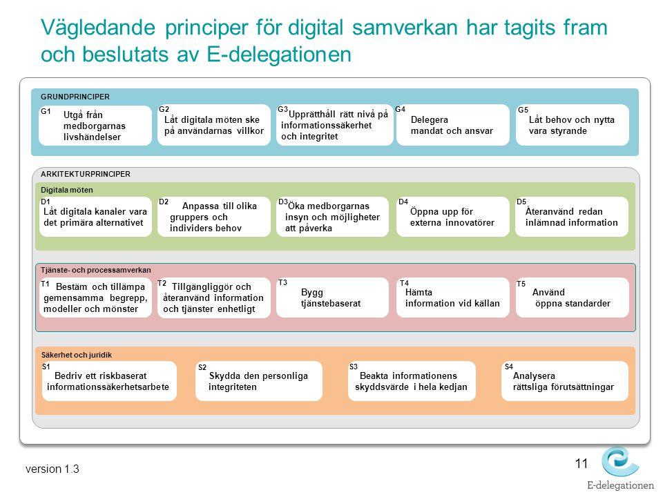 Vägledande principer för digital samverkan har tagits fram och beslutats av E-delegationen 11 ARKITEKTURPRINCIPER Hämta information vid källan Öka med