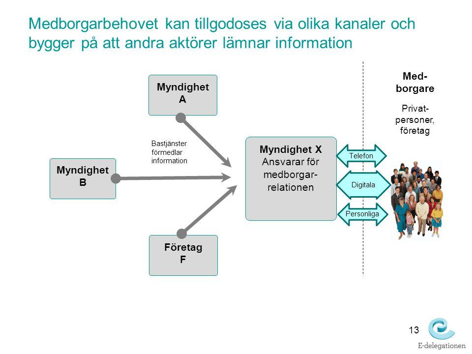 13 Medborgarbehovet kan tillgodoses via olika kanaler och bygger på att andra aktörer lämnar information Med- borgare Privat- personer, företag Myndig