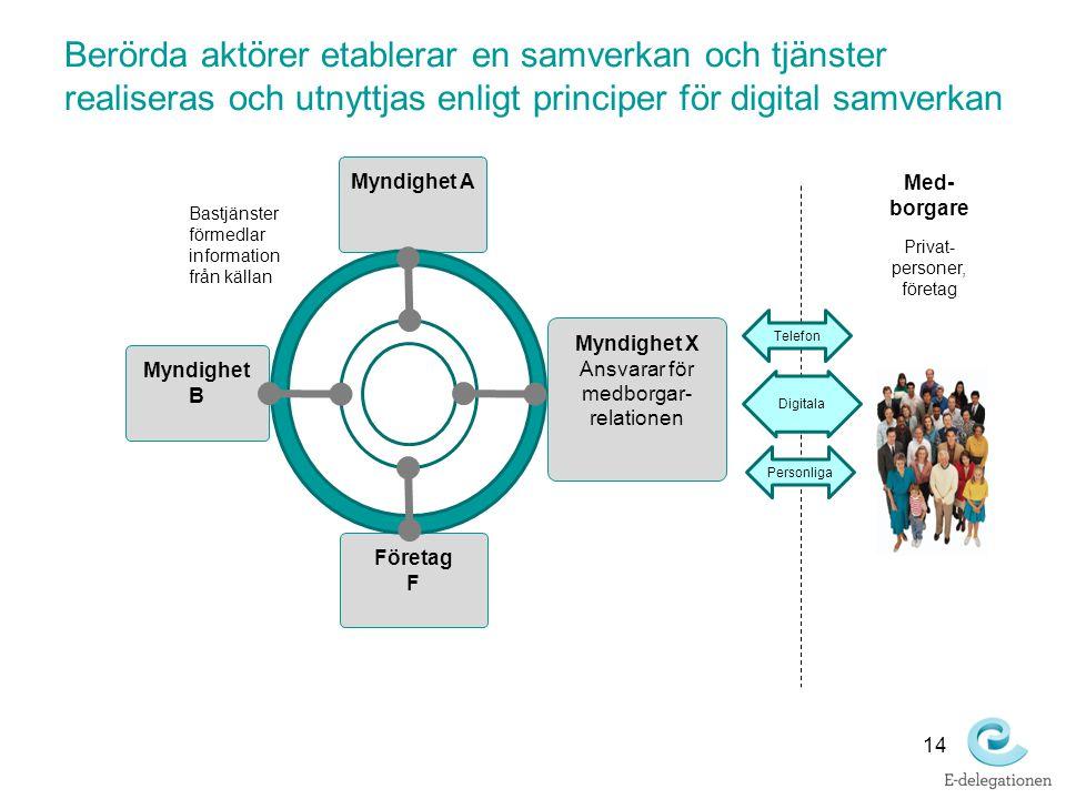 14 Berörda aktörer etablerar en samverkan och tjänster realiseras och utnyttjas enligt principer för digital samverkan Med- borgare Privat- personer,