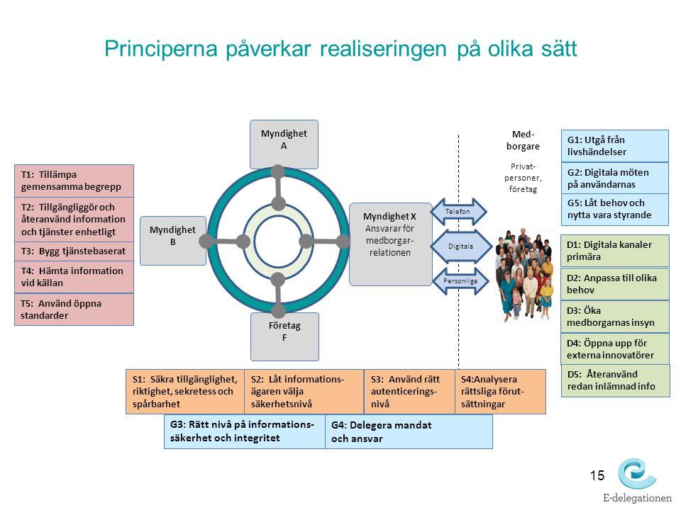 15 Principerna påverkar realiseringen på olika sätt Med- borgare Privat- personer, företag Myndighet X Ansvarar för medborgar- relationen Myndighet A