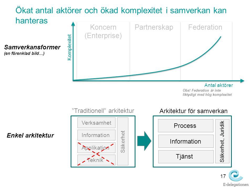 Federation Partnerskap Koncern (Enterprise) Komplexitet Antal aktörer Samverkansformer (en förenklad bild…) Obs! Federation är inte liktydigt med hög