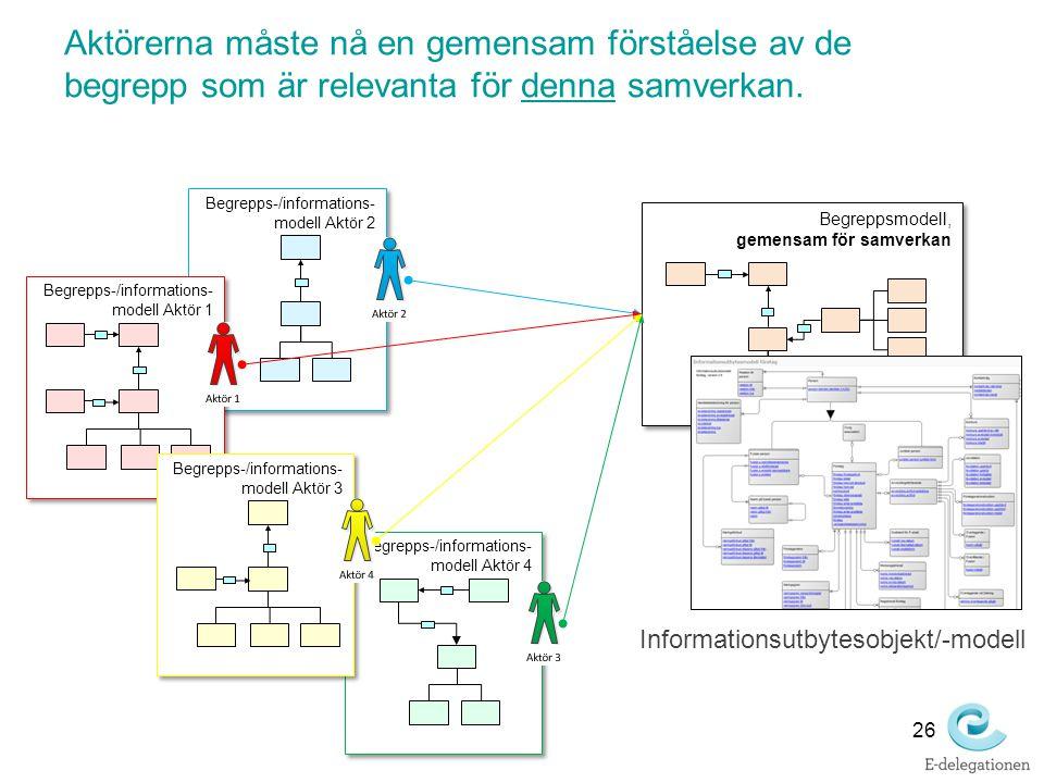 Begreppsmodell, gemensam för samverkan Begrepps-/informations- modell Aktör 2 Begrepps-/informations- modell Aktör 4 Begrepps-/informations- modell Ak