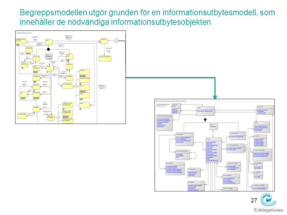 Begreppsmodellen utgör grunden för en informationsutbytesmodell, som innehåller de nödvändiga informationsutbytesobjekten 27