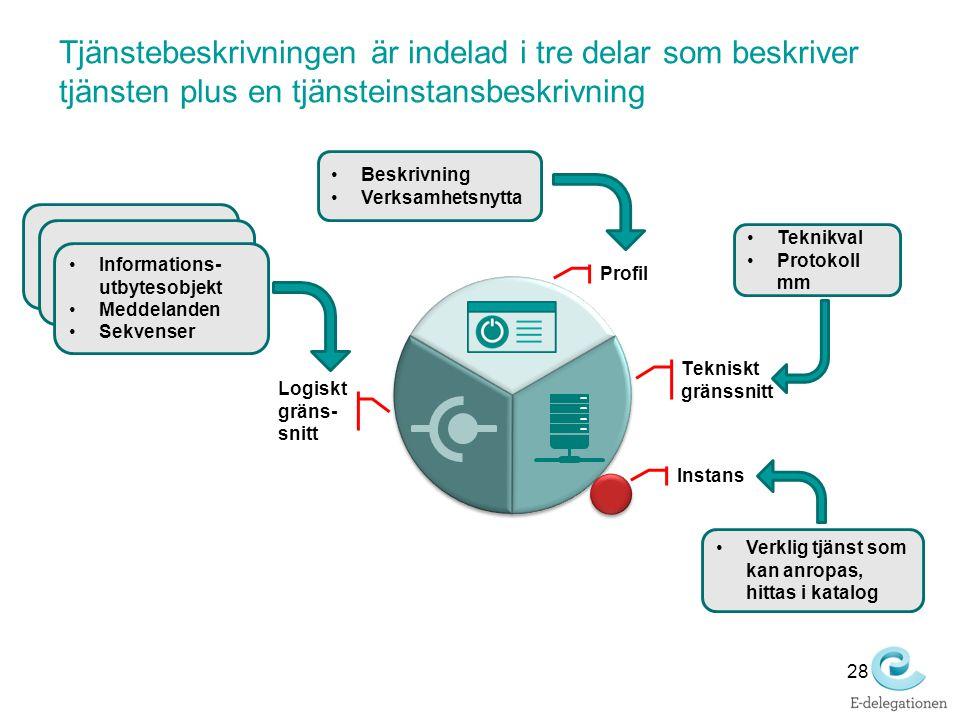 Tjänstebeskrivningen är indelad i tre delar som beskriver tjänsten plus en tjänsteinstansbeskrivning Profil Logiskt gräns- snitt Tekniskt gränssnitt I