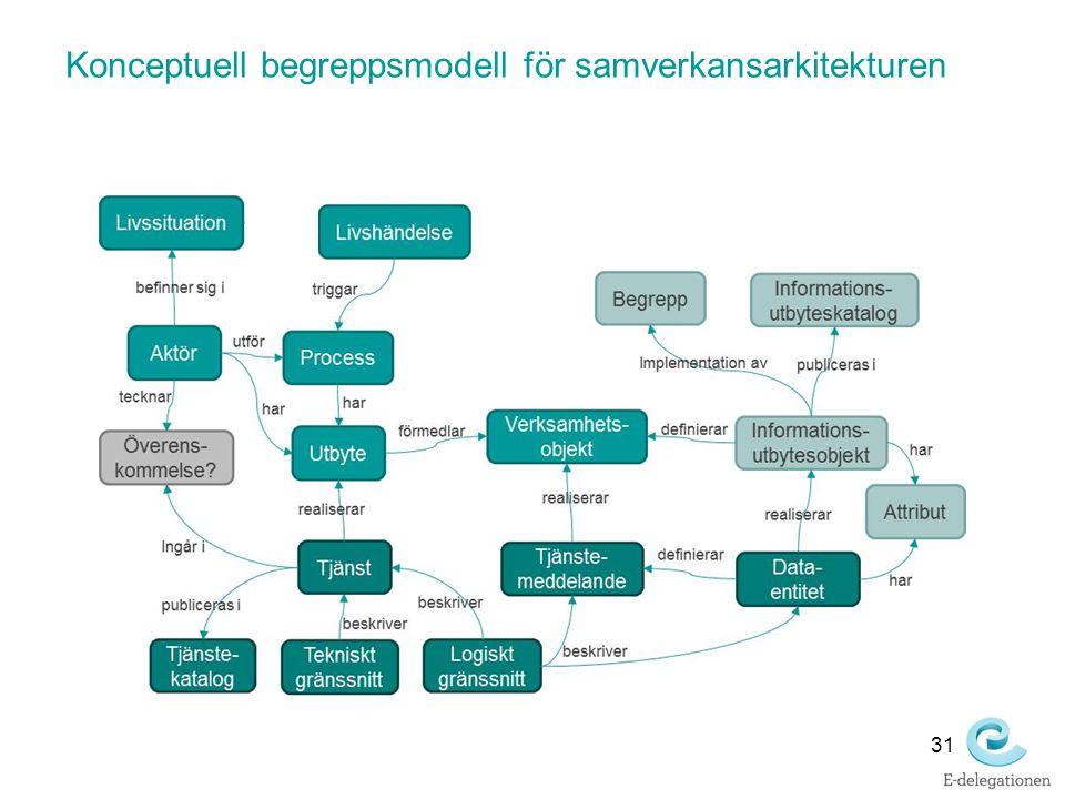 Konceptuell begreppsmodell för samverkansarkitekturen 31