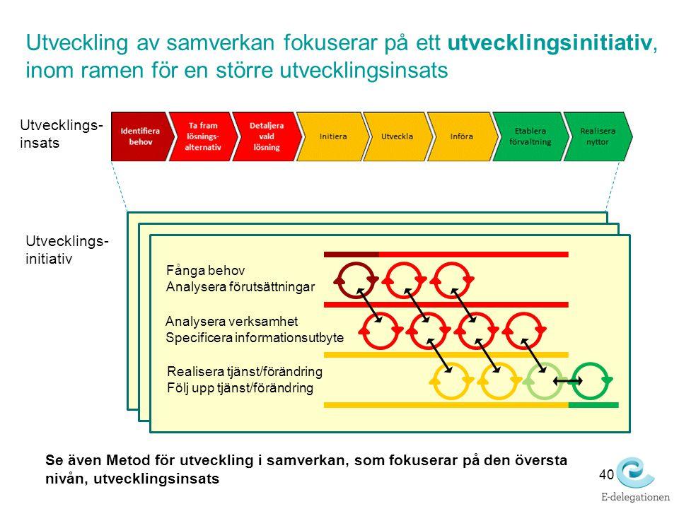 Utveckling av samverkan fokuserar på ett utvecklingsinitiativ, inom ramen för en större utvecklingsinsats Fånga behov Analysera förutsättningar Analys