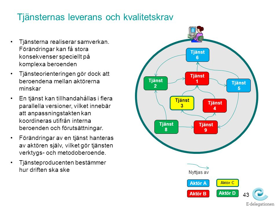 Tjänsternas leverans och kvalitetskrav Tjänsterna realiserar samverkan. Förändringar kan få stora konsekvenser speciellt på komplexa beroenden Tjänste