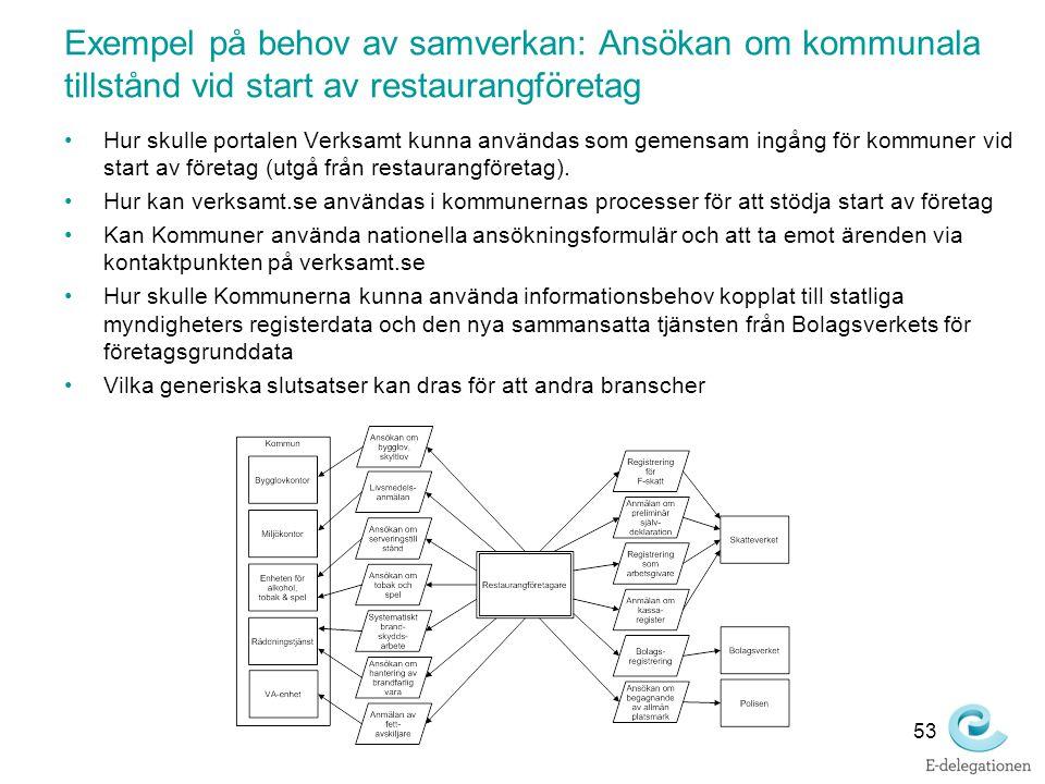 Exempel på behov av samverkan: Ansökan om kommunala tillstånd vid start av restaurangföretag Hur skulle portalen Verksamt kunna användas som gemensam