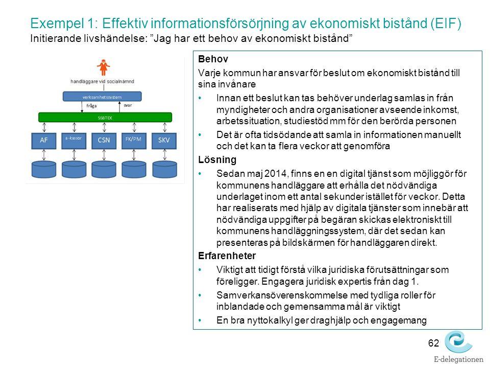 """Exempel 1: Effektiv informationsförsörjning av ekonomiskt bistånd (EIF) Initierande livshändelse: """"Jag har ett behov av ekonomiskt bistånd"""" Behov Varj"""