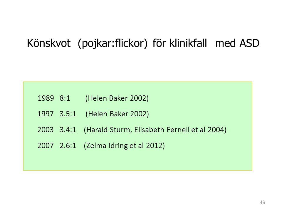49 Könskvot (pojkar:flickor) för klinikfall med ASD 1989 8:1 (Helen Baker 2002) 1997 3.5:1 (Helen Baker 2002) 2003 3.4:1 (Harald Sturm, Elisabeth Fernell et al 2004) 2007 2.6:1 (Zelma Idring et al 2012)
