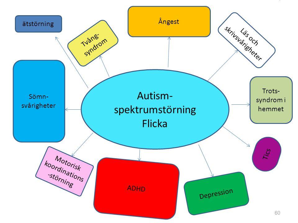 Autism- spektrumstörning Flicka Trots- syndrom i hemmet Ångest Sömn- svårigheter Depression Motorisk koordinations -störning Tics Läs och skrivsvårigheter Tvång- syndrom ADHD ätstörning 60