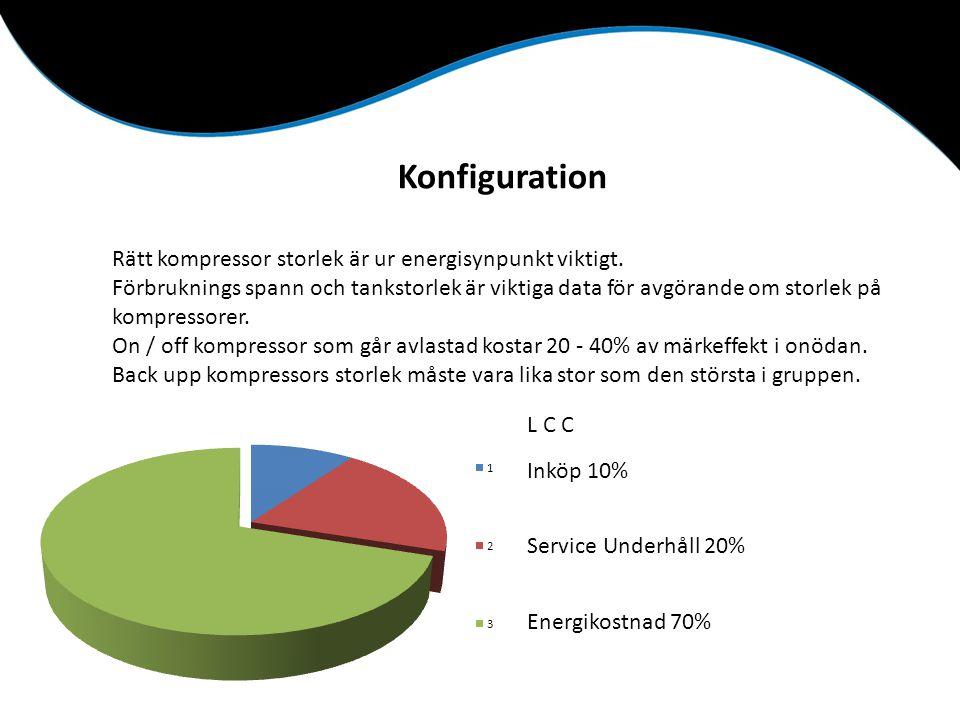 Konfiguration Rätt kompressor storlek är ur energisynpunkt viktigt. Förbruknings spann och tankstorlek är viktiga data för avgörande om storlek på kom