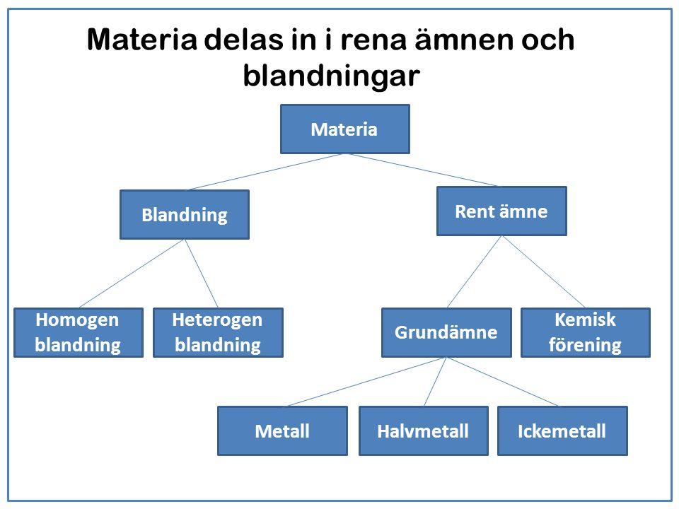 Materia delas in i rena ämnen och blandningar Materia Blandning Rent ämne Heterogen blandning Homogen blandning Grundämne Kemisk förening MetallHalvme
