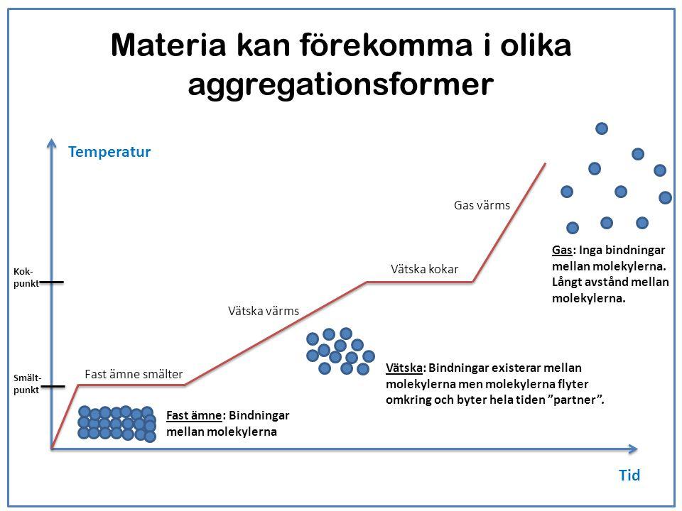Materia kan förekomma i olika aggregationsformer Temperatur Tid Fast ämne smälter Vätska värms Vätska kokar Gas: Inga bindningar mellan molekylerna. L