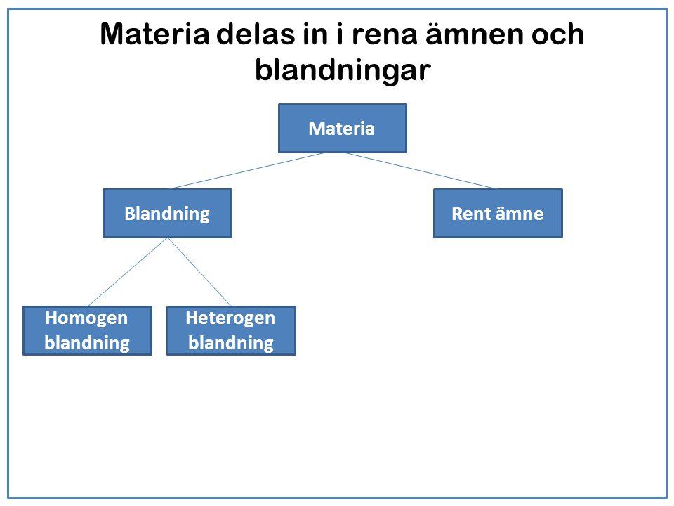 Homogena och heterogena blandningar Homogen blandning (lösning): Flera olika molekyler men man kan inte urskilja de olika molekylerna.