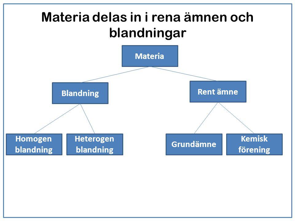 Materia delas in i rena ämnen och blandningar Materia Blandning Rent ämne Heterogen blandning Homogen blandning Grundämne Kemisk förening