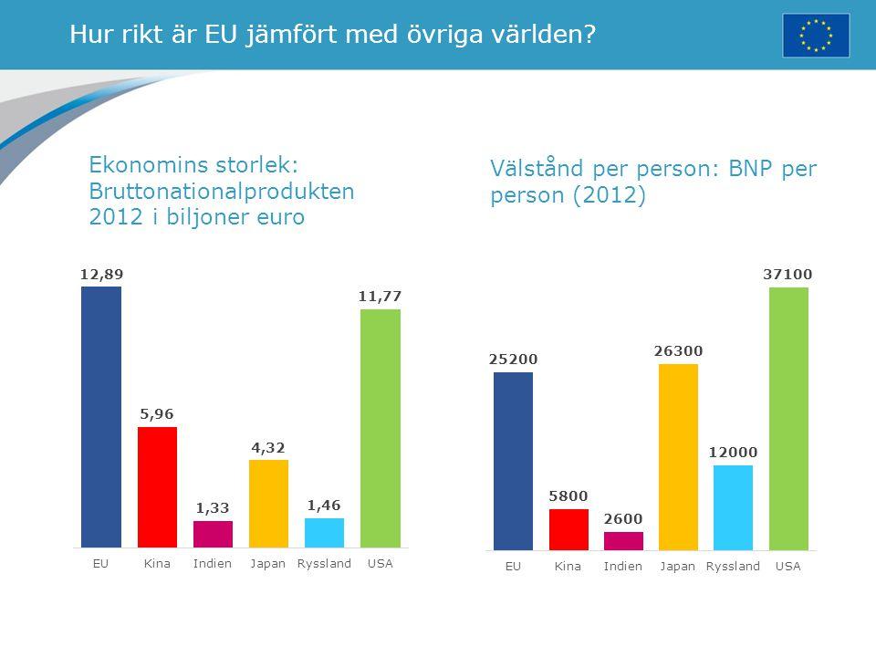 Hur rikt är EU jämfört med övriga världen? Ekonomins storlek: Bruttonationalprodukten 2012 i biljoner euro Välstånd per person: BNP per person (2012)