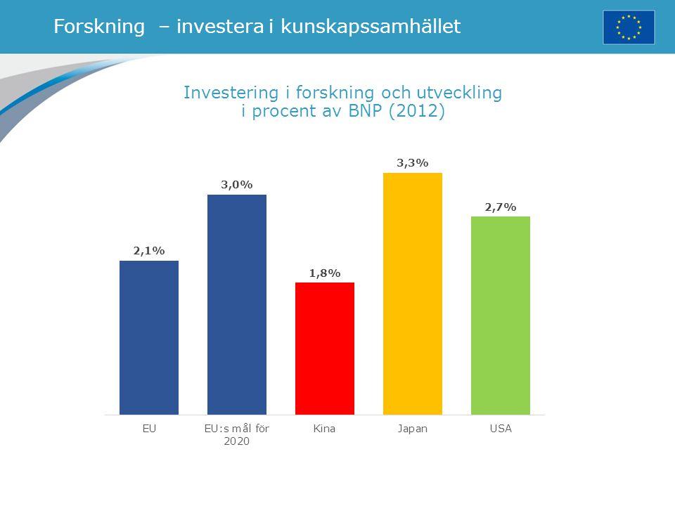 Forskning – investera i kunskapssamhället Investering i forskning och utveckling i procent av BNP (2012)