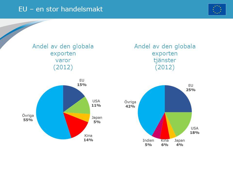 EU – en stor handelsmakt Andel av den globala exporten varor (2012) Andel av den globala exporten tjänster (2012)